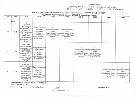 Графік Державних екзаменів 4 курс Сестринська справа